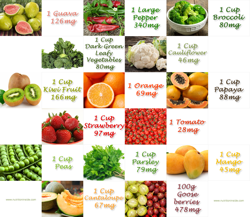 Top Rich Food Sources Of Vitamin C Nutrition Inside